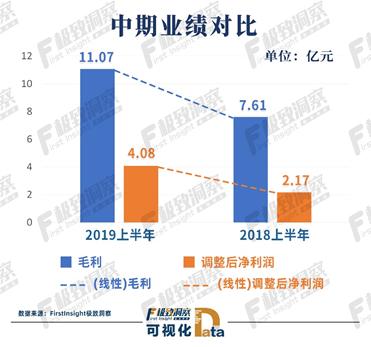 调整后净利增长88.1%,中国东方教育顺应政策红利高速增长