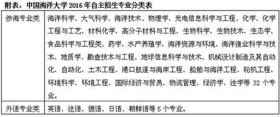 中国海洋大学2016年自主招生简章