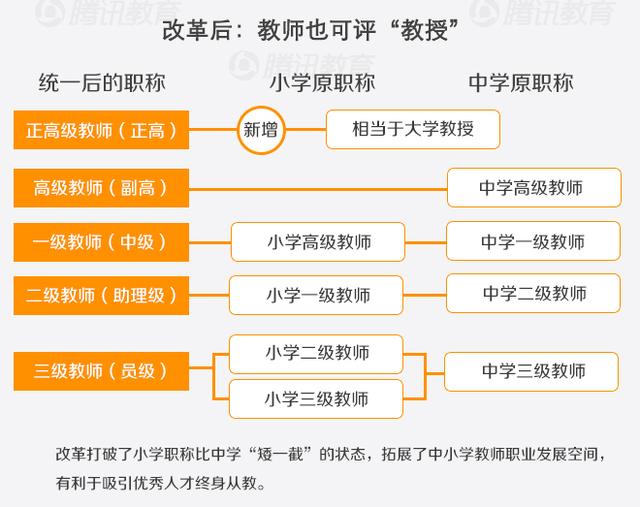 [图解教育]中小学教师职称制度改革