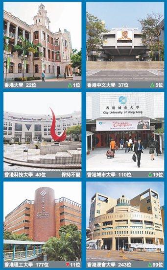 香港大学蝉联亚洲第一大学 北大清华列46及47