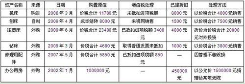 2011年注册税务师税务代理实务试题及答案
