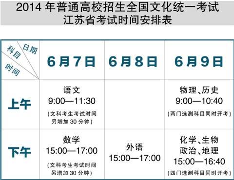 今年江苏高考日程排定 考试模式和政策稳定不变