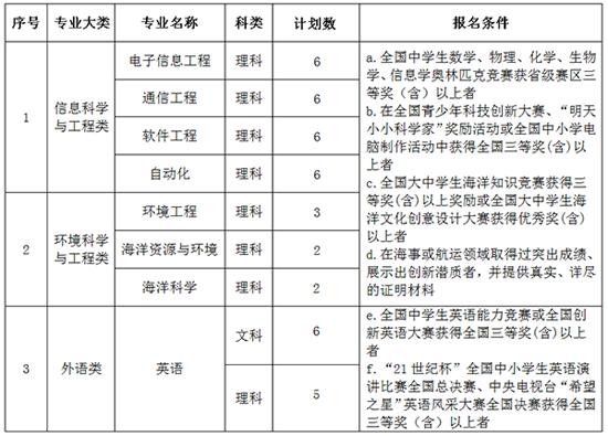 大连海事大学2016年自主招生简章