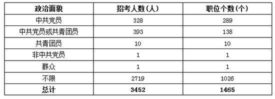 2014年北京市公务员考试-职位填报指导