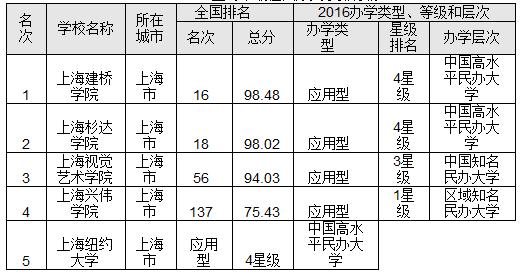 2016上海市最佳大学排行榜 复旦大学问鼎榜首