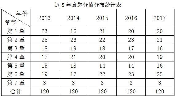 2013~2017年二级建造师《建设工程施工管理》真题解析