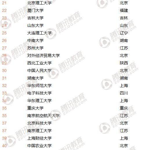 2018中国最好大学排名发布:清华北大浙大居前三