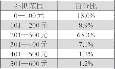 农村教师困境:工资平均2500元 生存环境不乐观