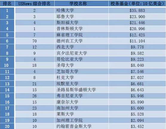 看看美国top100大学的捐赠基金排名,比比哪所大学最有钱