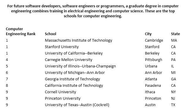2016全美最佳研究生院排名:计算机系统工程专