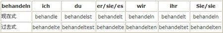 轻松掌握德语动词:与behandeln有关的用法