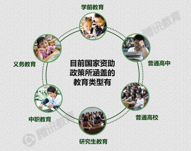中国财政部拨46.3亿元普通高中国家助学金