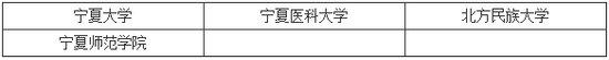2014年研究生招生单位列表之宁夏(4所)