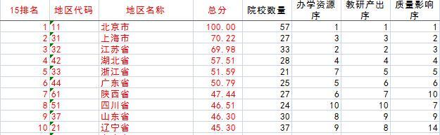 中国研究生院排行榜发布 中国科学院大学居首