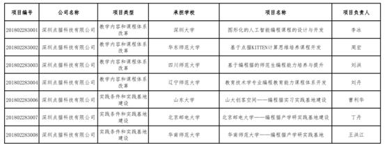 教育部产学合作协同育人项目(2018年第二批)立项名单