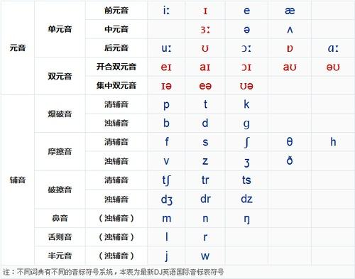 国际英语音标图片
