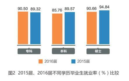 2016届专科毕业生平均起薪少于农民工月均收入