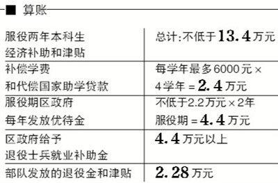 非京籍本科生入伍可落户 服役两年补助超13.4万