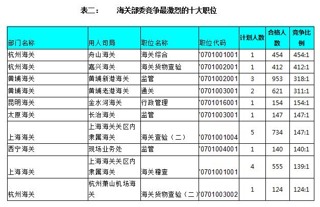 国考人数统计:海关部委最高竞争比为454:1