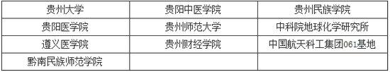 2014年研究生招生单位列表之贵州(10所)