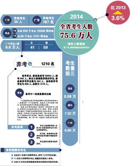 广州6500名考务与2000交警护考