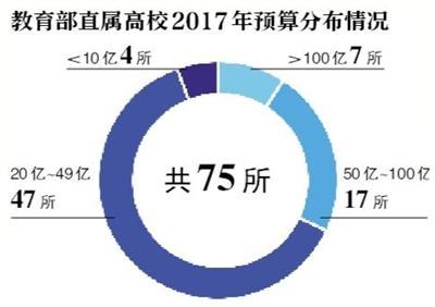 75所部属高校晒预算 清华超233亿元居首