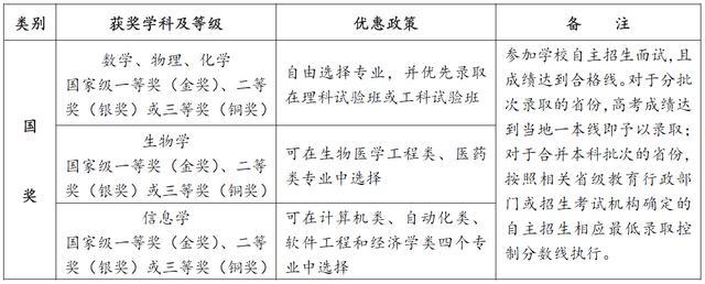 西安交通大学2016年自主招生简章