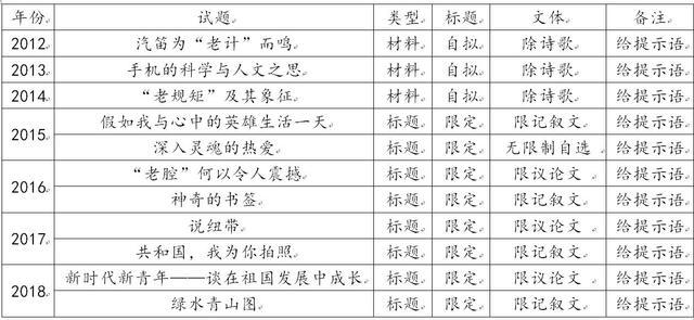 现实与担当——我所认识的北京高考作文命题