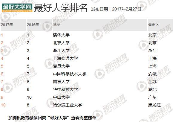 中国最好大学排名发布 清华北大浙大列前三