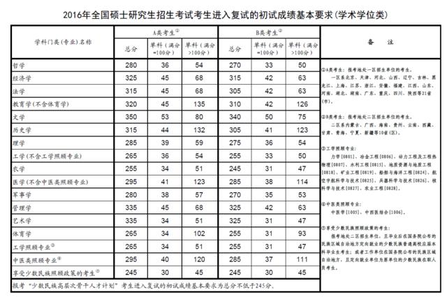 教育部公布2016年研究生招生考试复试分数线