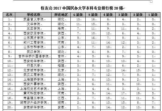 校友会2017中国大学本科专业排行榜揭晓,北京大学蝉联第一