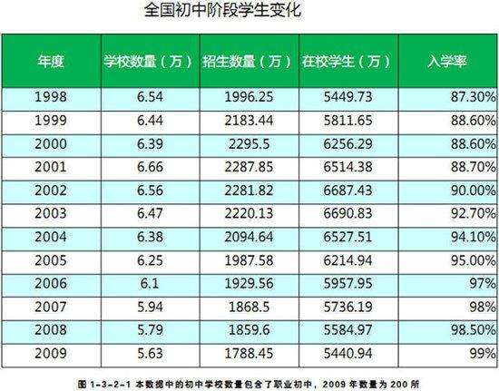中国人口数量变化图_明姓人口数量