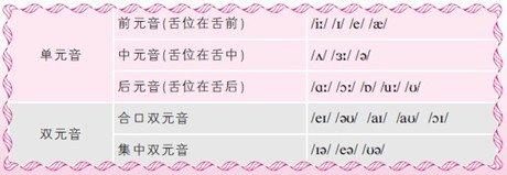 地道英语音标:26个字母及其发音