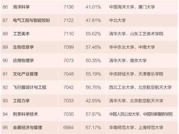 本科生专业薪酬排行发布 15个专业月入超九千
