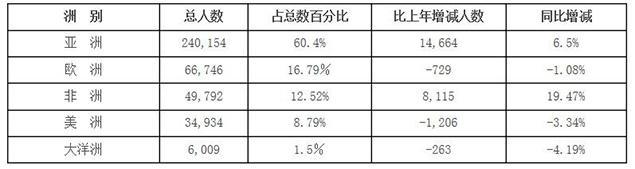 去年来华留学生总数近40万 韩国最多美国第二