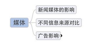 思维导图在雅思口语和写作思路拓展中的应用