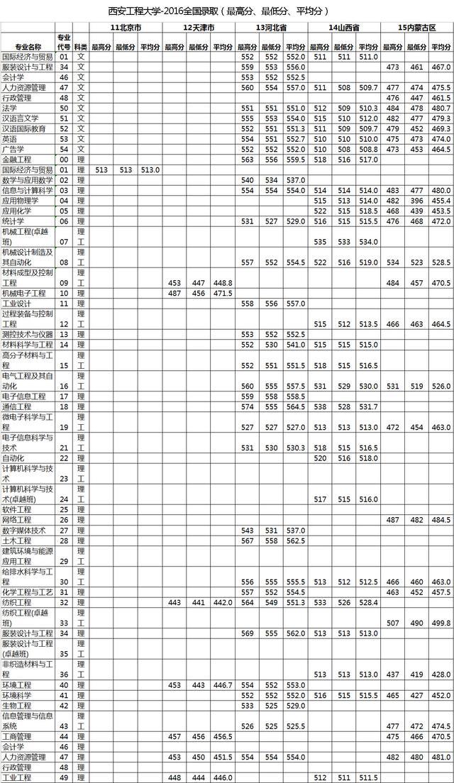 西安工程大学-2016全国录取(最高分、最低分、平均分)