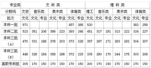 2012湖南高考分数线公布:一本文571分 理520分