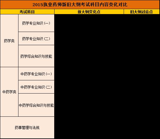 2015国家执业药师资格考试新大纲内容变化
