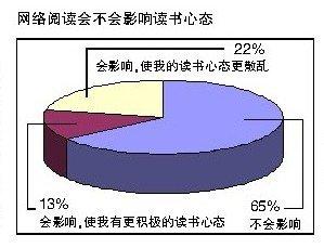 中学生网络阅读娱乐化 六成认为其中信息杂乱