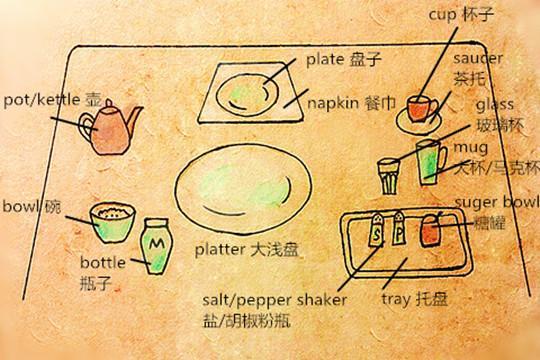 餐桌格调的重头戏!必备餐具英文表达学起来