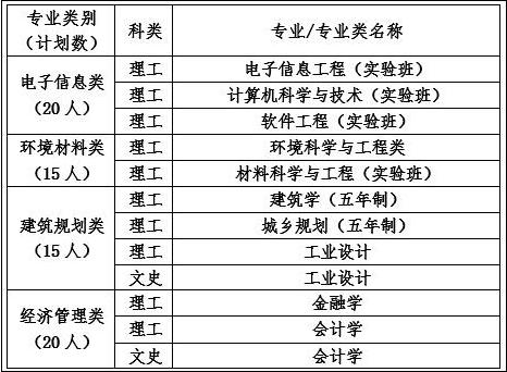 北京工业大学2016年自主招生简章