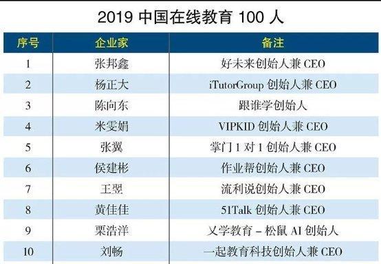 """""""2019中国在线教育100人""""榜单发布,麦奇教育科技杨正大位列第二"""