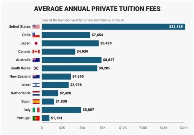美国留学到底有多贵?一张对比图告诉你真相!