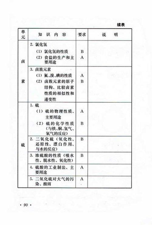 2010年成考高起点物理化学考试大纲