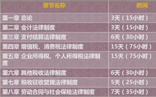 张明月老师亲传 初级会计职称60天备考规划