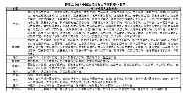 校友会2017中国民办大学本科专业排行榜,武昌首义学院第一