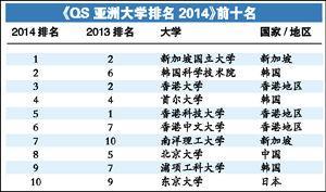 亚洲大学排行榜出炉 北大第8清华第14(图)