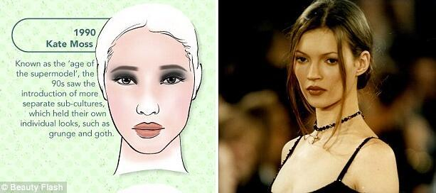 揭西方女性化妆审美百年变迁