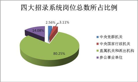 2014国考职位表分析:专业要求精细化